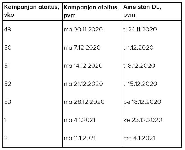 Digitaalisten_aineistojen_aikataulu