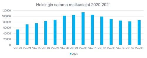 Helsingin satama matkustajat 21.9.2021