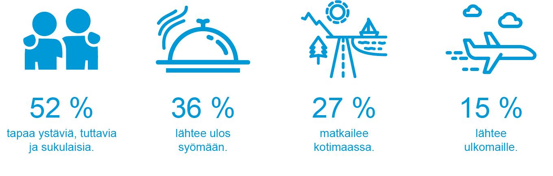 Miten suomalaiset kuluttavat korona-ajan hellittäessä